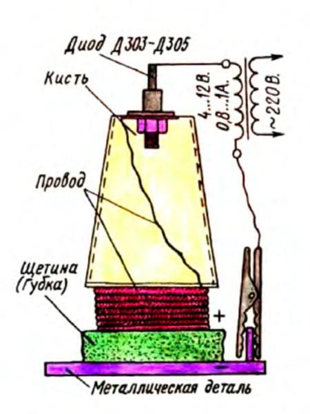Миниатюрная установка для